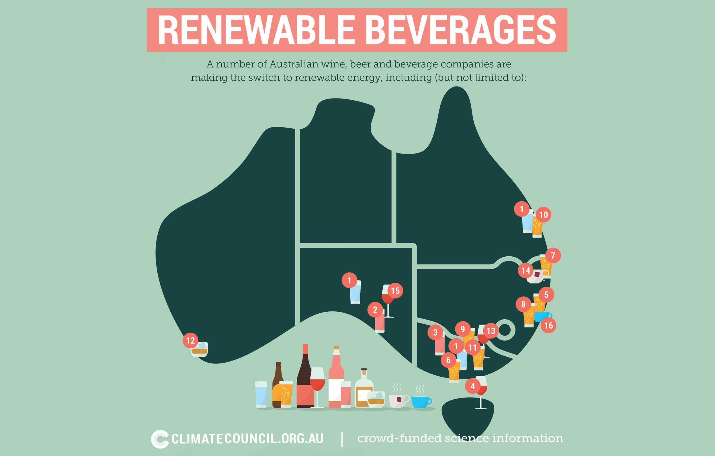 Australian Beverage Companies embrace Renewables - Melbourne